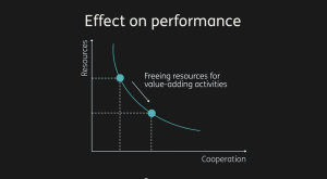 Yves Morieux Effect of Cooporation on Performance