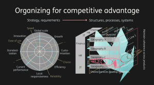 Yves Morieux Organizing for Competitive Advantage